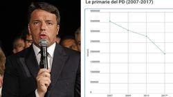 Un milione di voti in meno rispetto al 2013 e affluenza dimezzata nelle regioni rosse (di