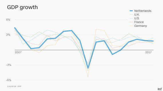 In Olanda l'economia va alla grande e le richieste d'asilo sono in calo. E allora perché gli elettori...