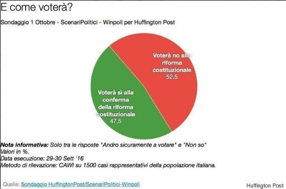 Sondaggio ScenariPolitici, al referendum costituzionale il No al 52,%. Ma solo un italiano su due è sicuro...