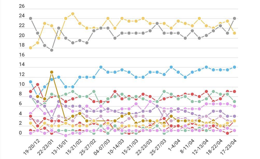 Un mois avant le scrutin, retrouvez tous les sondages des européennes avec notre