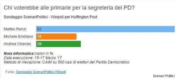 Sondaggio Scenari Politici, Primarie Pd: dietro a Renzi testa a testa fra Orlando e