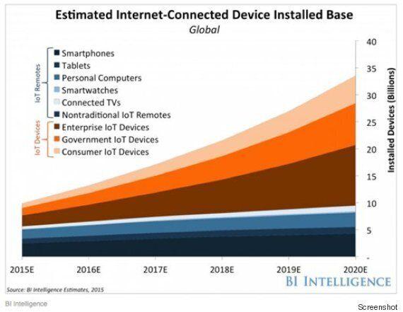 La connettività che crea informazione: internet of things e gli oggetti