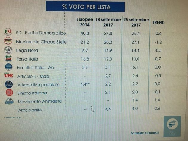 L'effetto di Maio è negativo, il Pd sorpassa M5S nei sondaggi