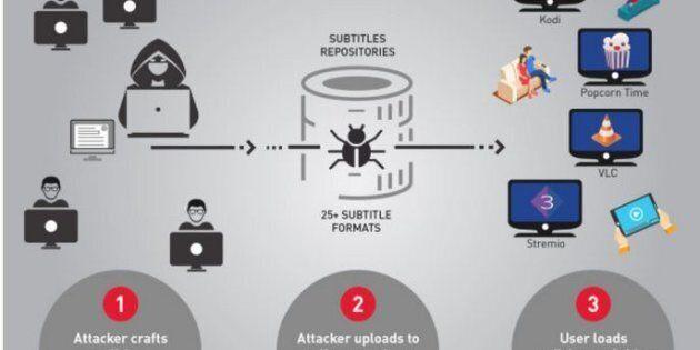 Scaricare sottotitoli per film e serie tv permette agli hacker di entrare nel vostro