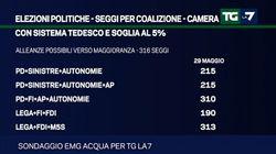 Con il sistema elettorale tedesco neanche le larghe intese tra Pd e Forza Italia avrebbero la