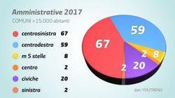 I ballottaggi secondo Matteo: il centrosinistra ha vinto. Renzi posta un grafico di
