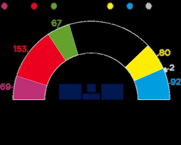 Inizia il boicottaggio repubblicano dell'Afd. I deputati del nuovo Bundestag bocciano il vicepresidente...