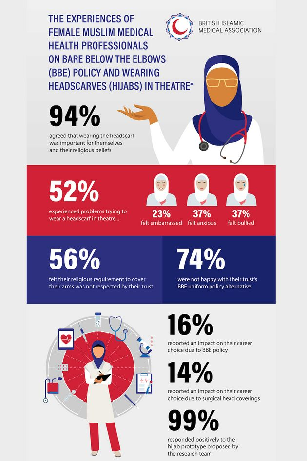 Infographic showing the findings of the