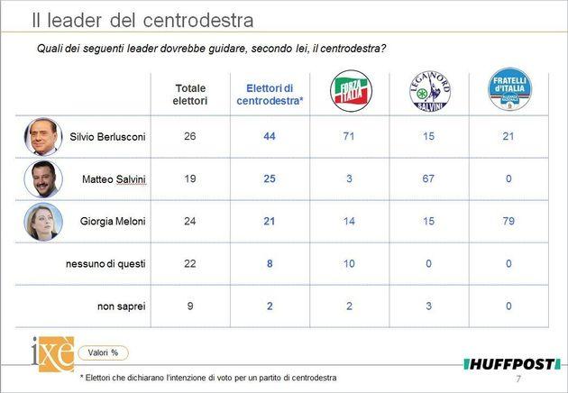 Sondaggi Ixé, Salvini non vuol dire fiducia. Berlusconi saldo in vetta ai consensi, anche Meloni lo