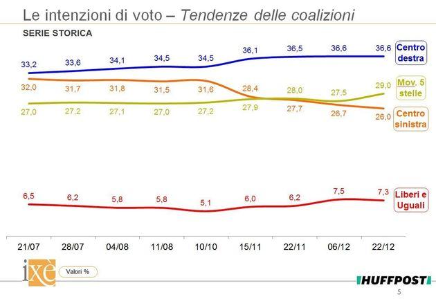 Sondaggio Ixè per HuffPost: Continua l'erosione del Pd, M5S vicino al 30%, Forza Italia rafforza il vantaggio...