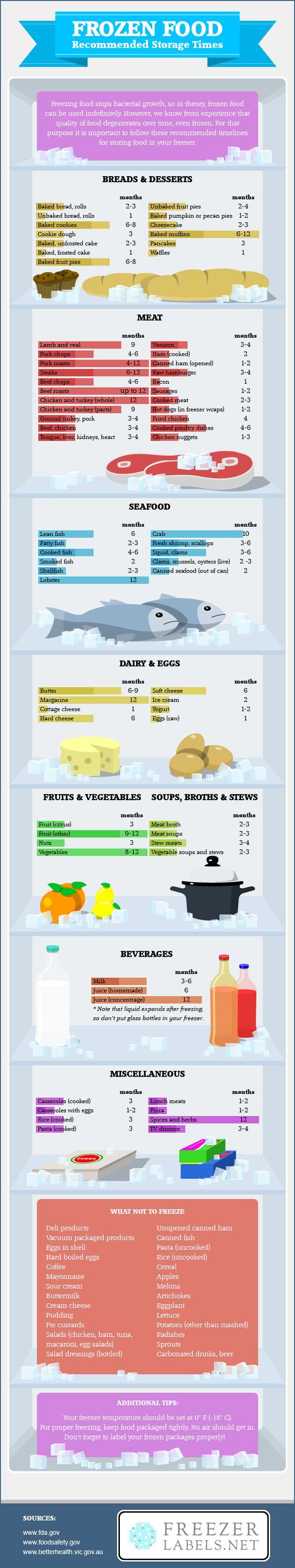 Ecco per quanto tempo puoi congelare il cibo prima che vada a