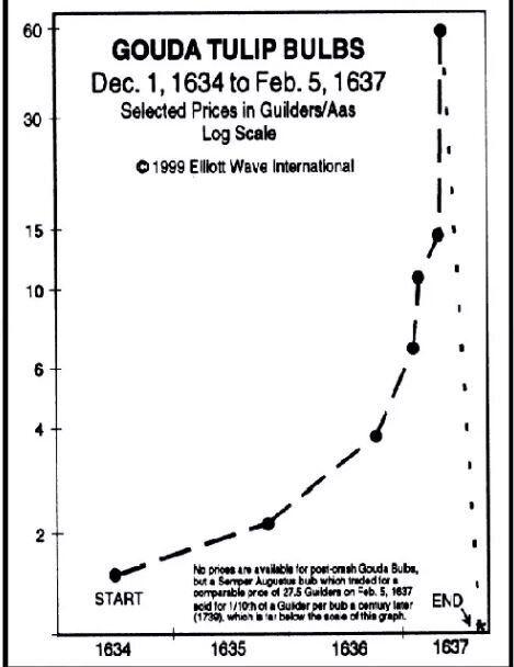 I Bitcoin in caduta libera. Le analogie con la bolla dei tulipani che nel Seicento innescò la prima grande...