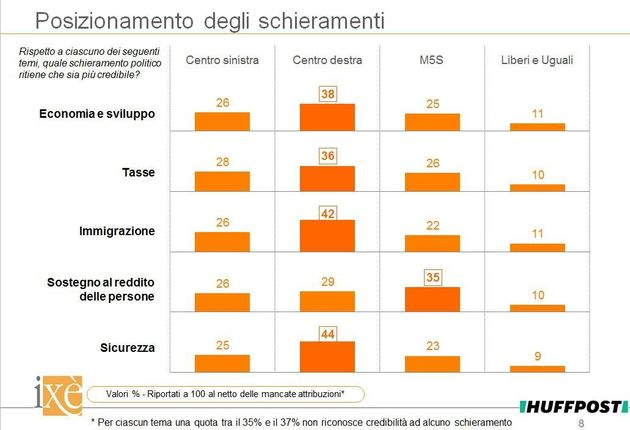 Elezioni, sondaggi Ixè per Huffpost: Centrodestra più credibile di tutti su tasse, sviluppo, sicurezza...