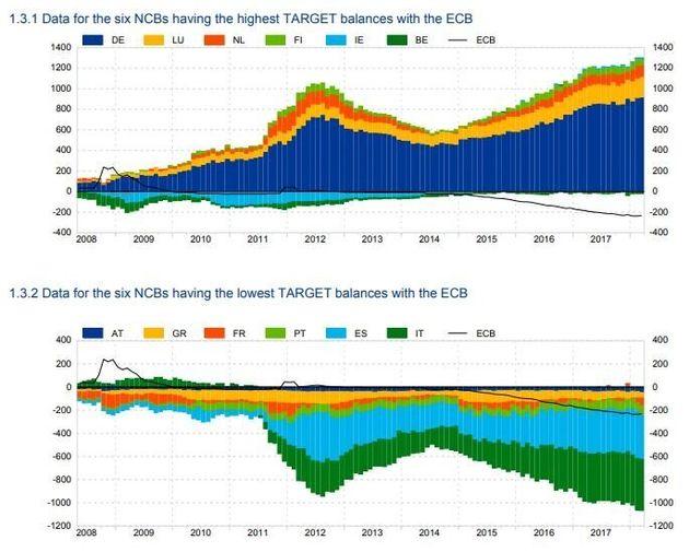 Berlino, non Salvini, vuole uscire dall'Euro e riavere 923 miliardi dalla Bce di
