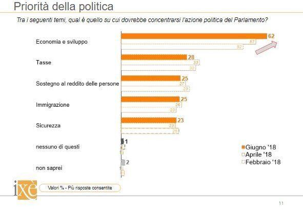 Salvini fa breccia anche a