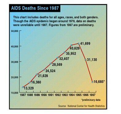 L'Aids è scomparso dal radar dei media, ma non è