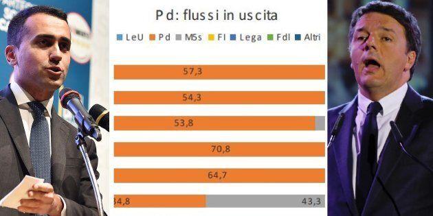 I delusi del Pd votano M5S, così il Movimento 5 Stelle si colora di sinistra. Il Partito di Renzi segna...