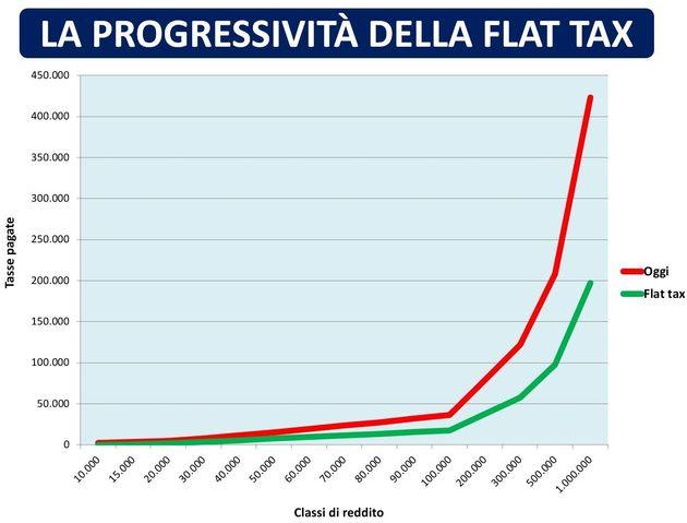 Flat tax: che cos'è e come funziona. 4 cose da