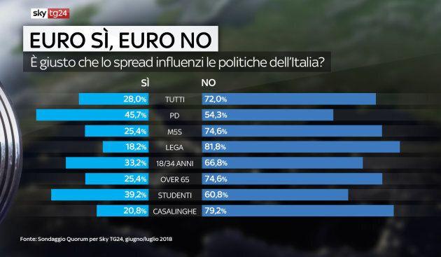 Un sondaggio dice che 74% degli italiani non vuole uscire dall'Euro (anche tra leghisti e 5