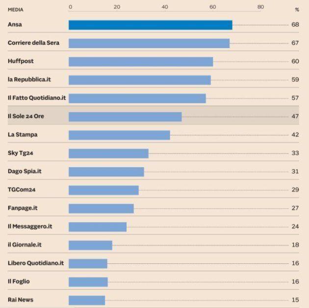 HuffPost sul podio dei siti più consultati dai parlamentari. Lo rivela la ricerca