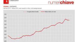 A ottobre la disoccupazione sale ma è compensata dal calo degli inattivi. Occupazione