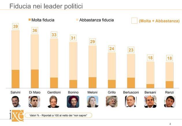 Sondaggio Ixé per HuffPost, lo stallo politico rafforza i vincitori: M5S e Lega