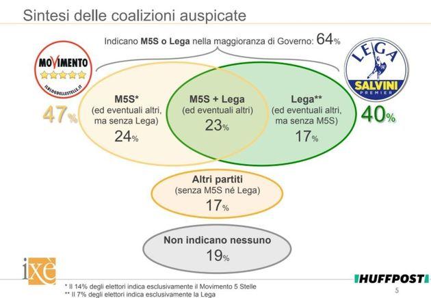 Sondaggio Ixé per HuffPost: il Governo giallo-verde non convince gli elettori di Lega e