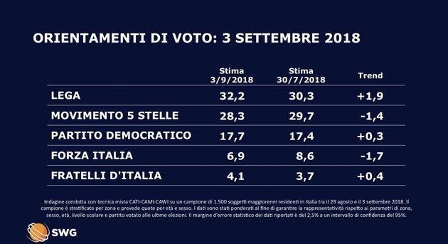 Salvini nei sondaggi vola oltre il 32% e stacca Di