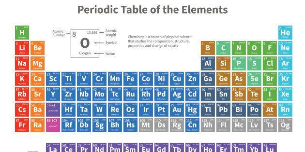 150 anni della Tavola Periodica degli elementi, capolavoro della scienza e strumento della