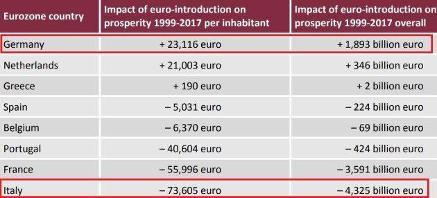 Impatto dell'introduzione dell'euro sulla prosperità per abitante e complessiva dal 1999 al