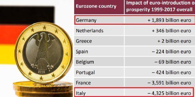 Grazie alla moneta unica in 20 anni ogni tedesco ha guadagnato 23 mila euro, ogni italiano ne ha persi...