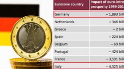 Grazie alla moneta unica in 20 anni ogni tedesco ha guadagnato 23 mila euro, ogni italiano ne ha persi 75 mila (di C.