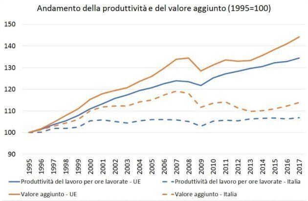 Grafico sull'andamento della produttività e del valore