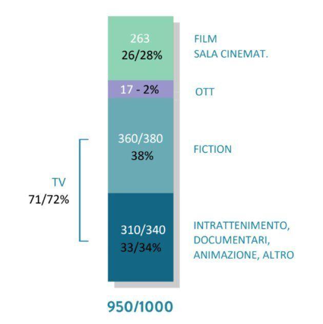 La produzione audiovisiva nazionale ha raggiunto un valore vicino a 1