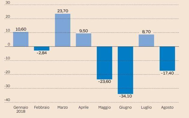 L'andamento dell'acquisto da parte di investitori esteri di titoli