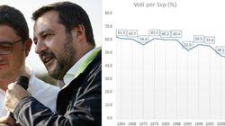 Trento per la prima volta alla destra (radicale), a Bolzano Svp mai così male dal '48. L'analisi del Cattaneo sul voto in Tre...