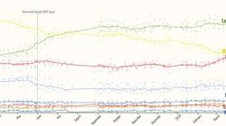 E i partiti fermano i sondaggi del Parlamento europeo: stop alle pubblicazioni, solo altri due fino alla fine di
