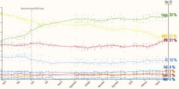 E i partiti fermano i sondaggi del Parlamento europeo: stop alle pubblicazioni, solo altri due fino alla...
