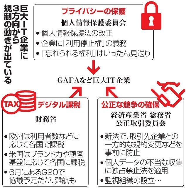 「GAFA」など巨大IT企業が対象、政府が3方面から包囲網を構築へ