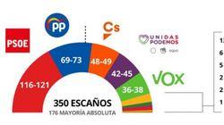 Encuesta de GAD3: PSOE y Podemos necesitan de los independentistas para