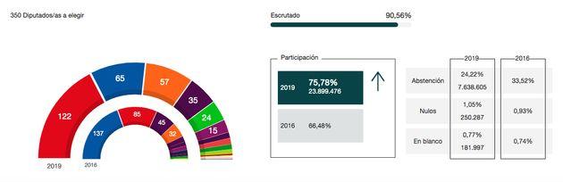🔴 Directo, 28-A: resultado de las elecciones generales