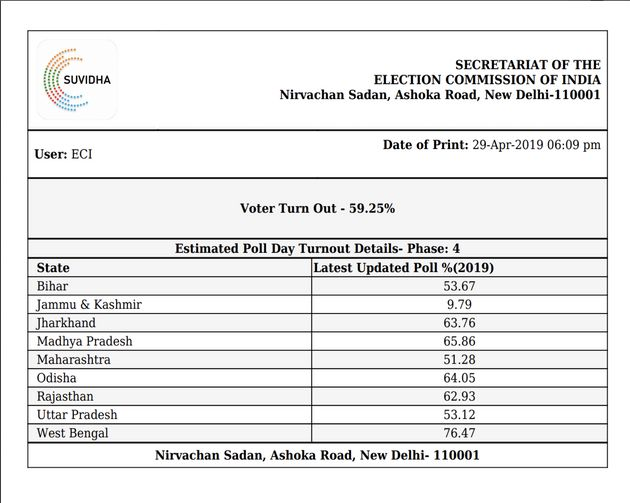 Voting Percentage Today: 59.25% Till 6