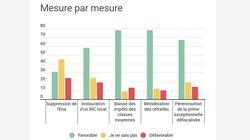 EXCLUSIF - 74% des Français jugent que Macron n'a pas apporté de réponse satisfaisante aux gilets
