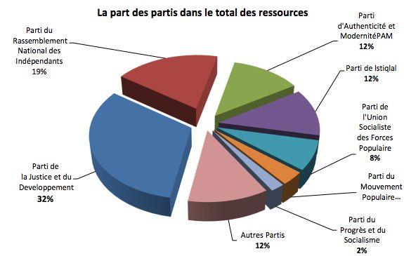 Les dépenses des partis politiques sous la loupe de la Cour des
