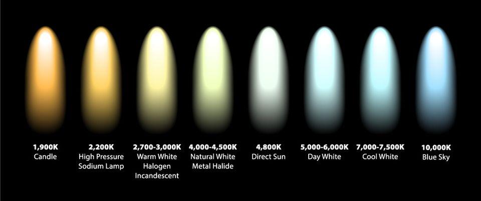 Quelles sont les meilleures ampoules connectées pas