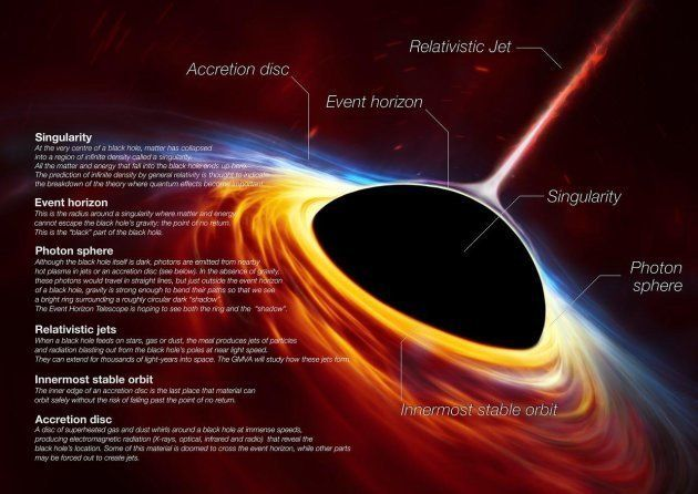 This artistâs impression depicts a rapidly spinning supermassive black hole surrounded by an accretion...