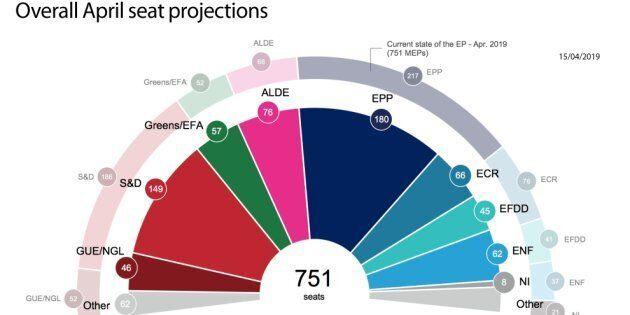 Europee 2019, nelle proiezioni il ritorno del Labour non spinge il Pse, Lega secondo partito in