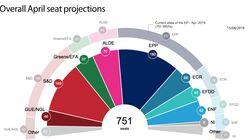 Europee 2019, nelle proiezioni il Labour non spinge il Pse, Lega secondo partito in Ue(di A.