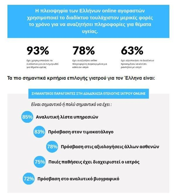 Έρευνα: 6 στους 10 Έλληνες online shoppers υποφέρουν από