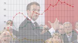 EXCLUSIF - La popularité de Macron au plus haut depuis l'été